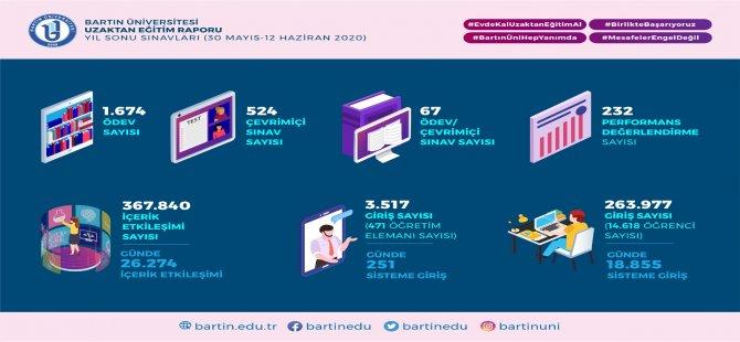 Uzaktan eğitim sisteminde 367 bin 840 işlem yapıldı