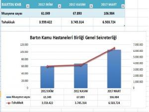 Hastane gelirleri altı milyonu aştı
